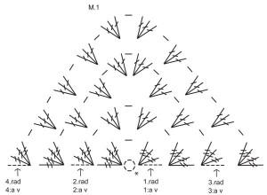 Rózsás kendő: mintadiagram