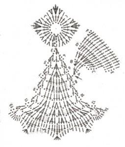 Horgolt angyal diagram