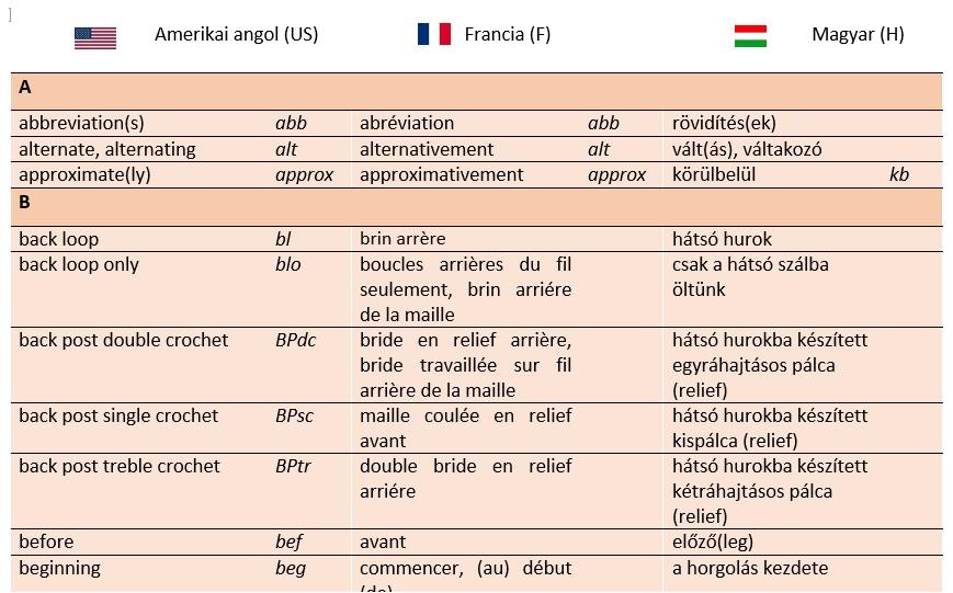 Angol rövidítések szótára