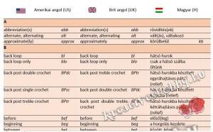 Amerikai- és brit angol horgolási rövidítések magyarul