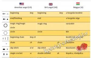 Amerikai- és brit angol-magyar horgolószótár